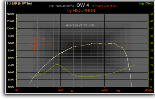 OW 4 frequency and impedance curves